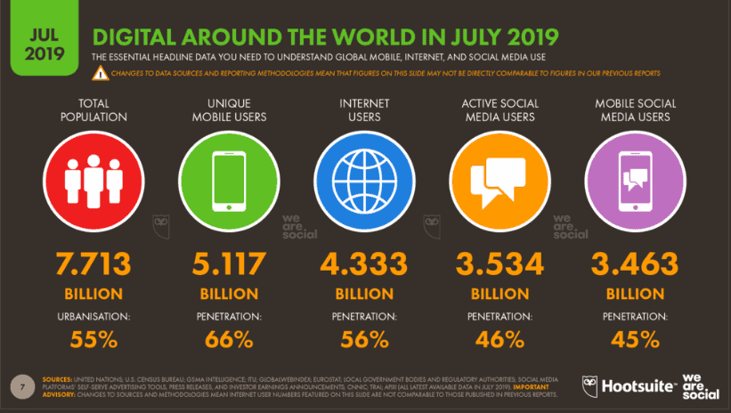 Data regarding total internet users, mobile users, social media users, and total world population is shown