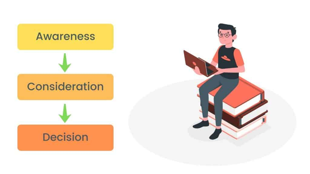 user journey as a funnel