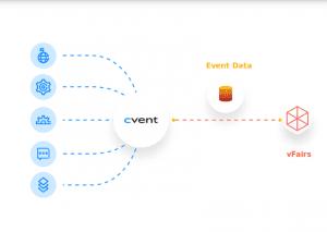 Cvent event integrations