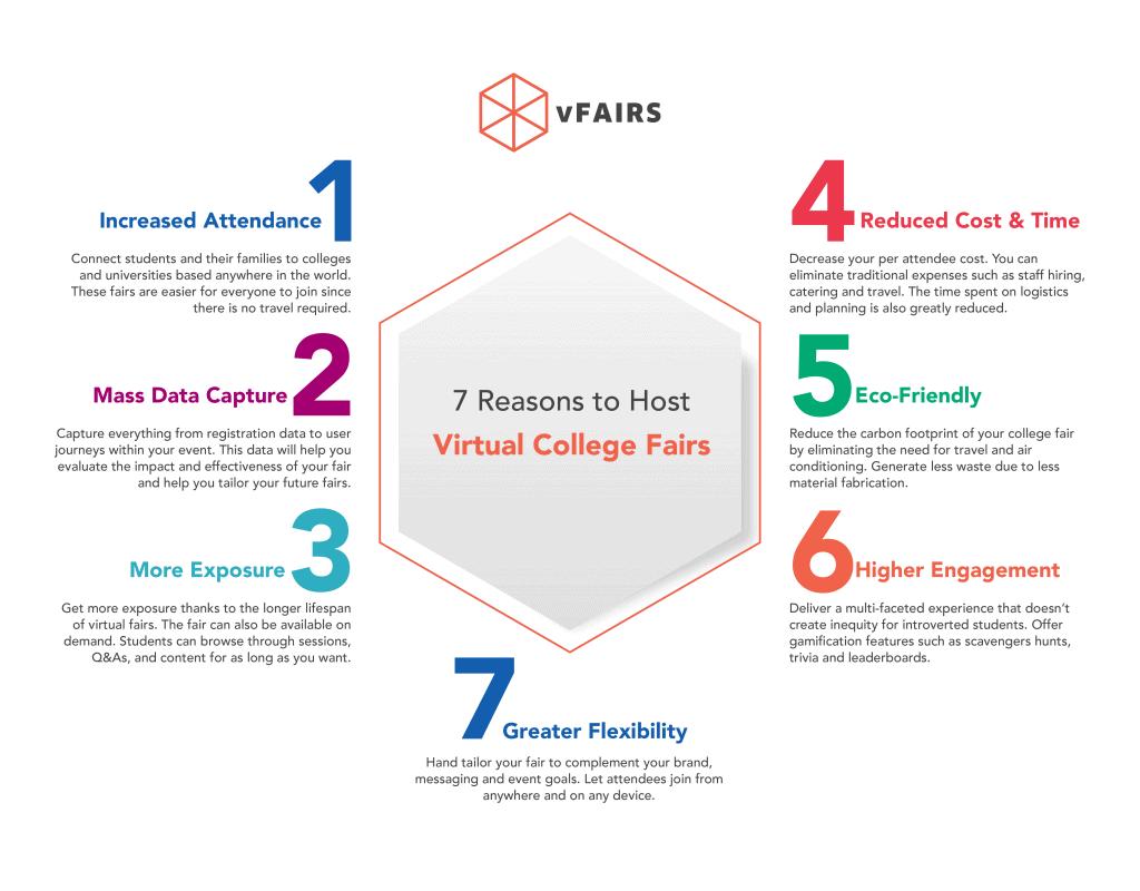 7 reasons to host a virtual college fair