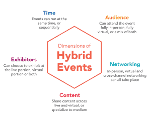 dimensions of hybrid events